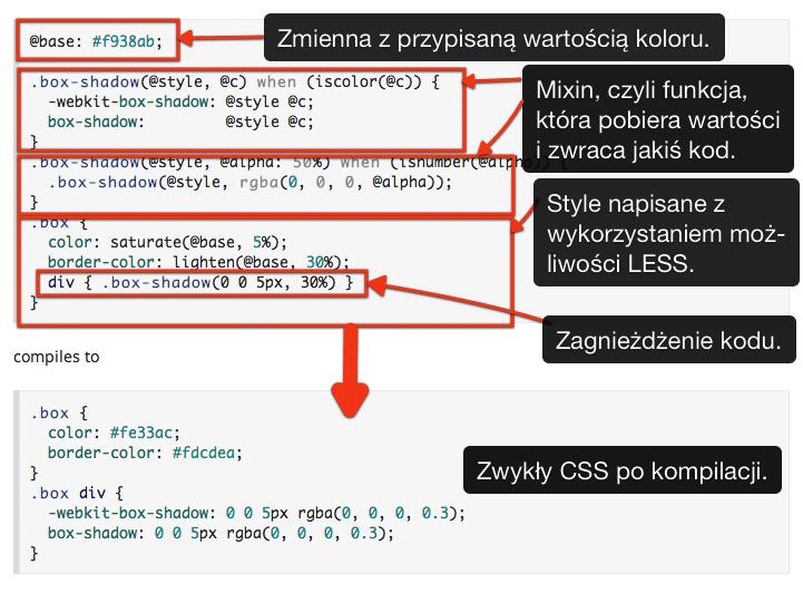 Przykład i wyjaśnienie wykorzystania Less